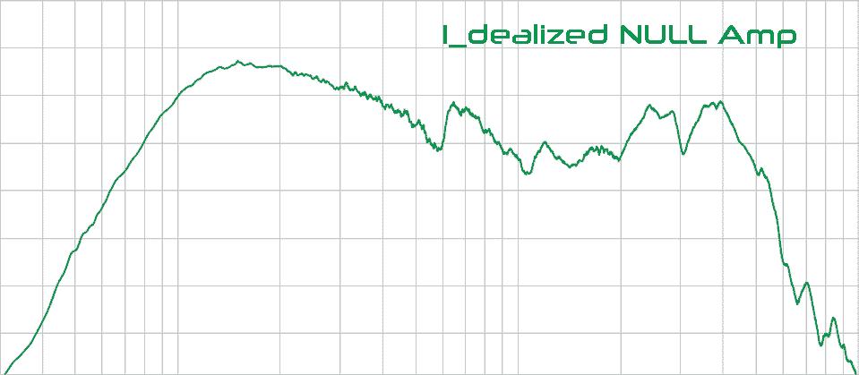 I_dealized NULL Amp behaviour