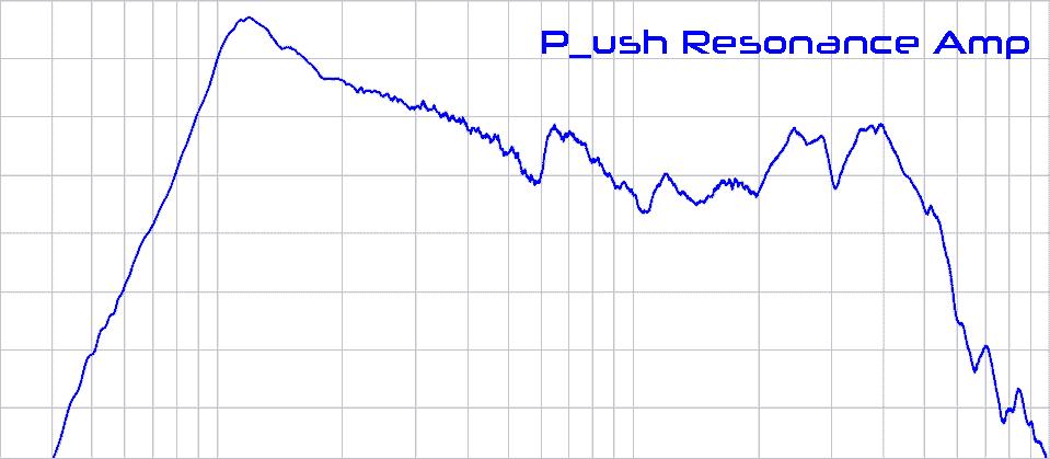P_ush Resonance Amp behaviour